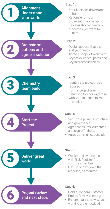 connor-organisational-change-380px-v2@2x